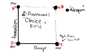 AMMO Choice field (2d)