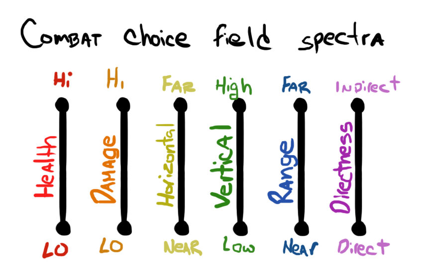 six spectra