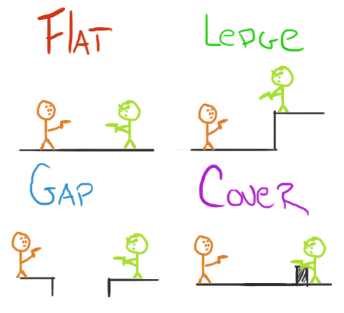 Terrain Types illustration - Flat, ledge, gap, and cover
