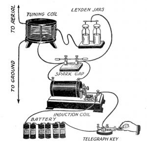 Telegraph diagram
